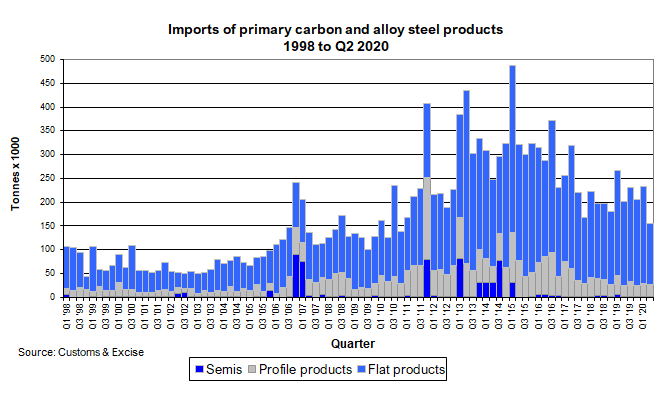 Primary steel product imports